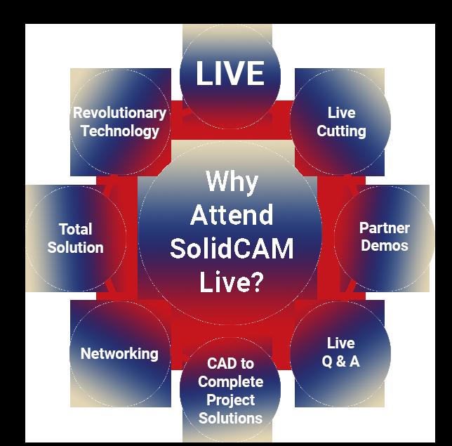 SolidCAM Live